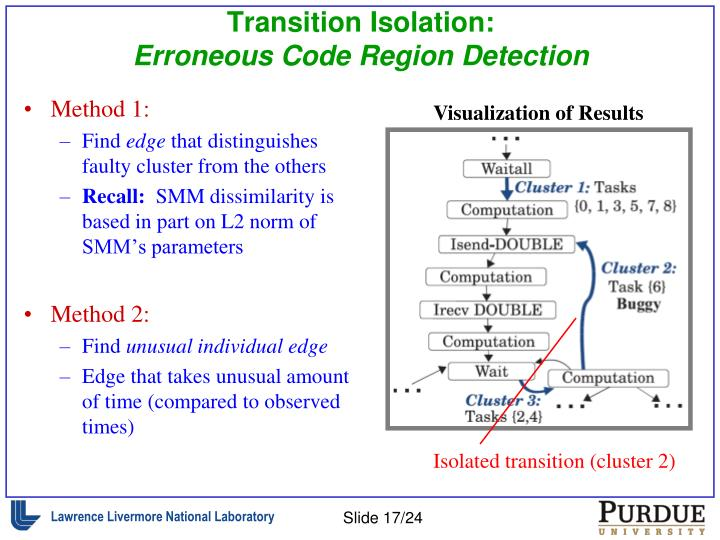 Transition Isolation:
