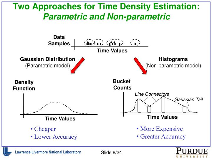 Two Approaches for Time Density Estimation: