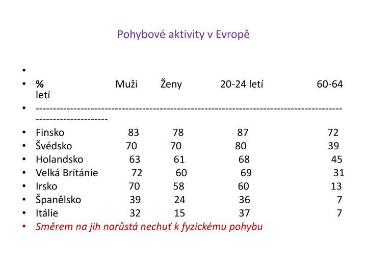 Pohybové aktivity v Evropě