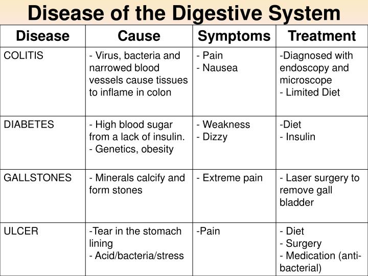 Disease of the Digestive System