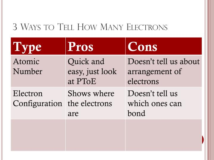 3 Ways to Tell How Many Electrons