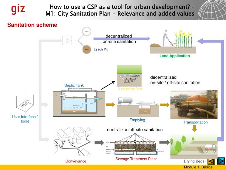 Sanitation scheme