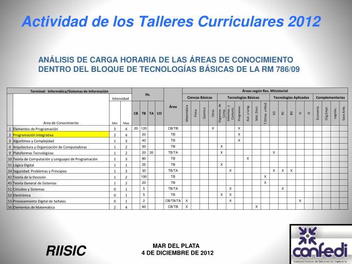ANÁLISIS DE CARGA HORARIA DE LAS ÁREAS DE CONOCIMIENTO DENTRO DEL BLOQUE DE TECNOLOGÍAS BÁSICAS DE LA RM 786/09