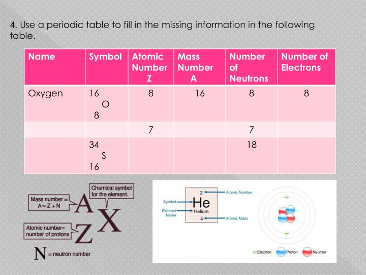 4. Use a periodic table to fill in the missing information in the following table.