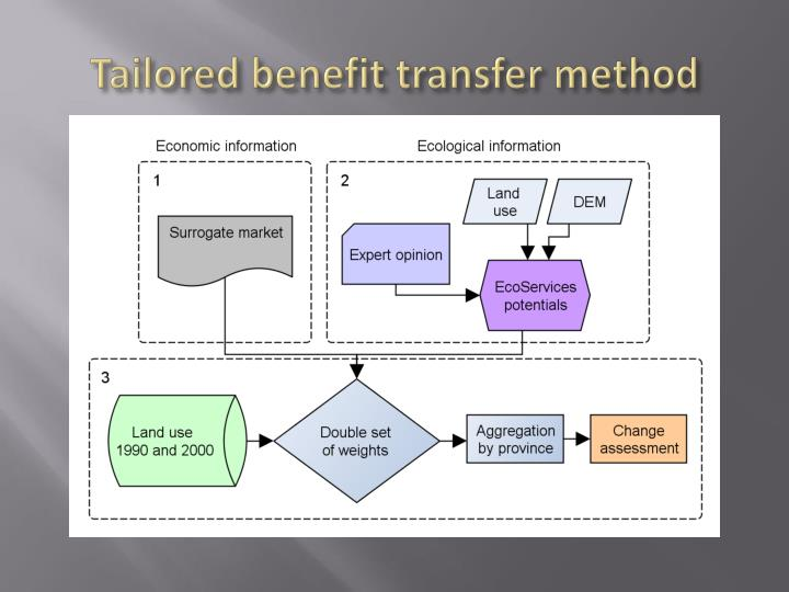 Tailored benefit transfer method
