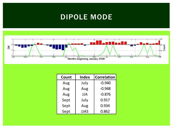 Dipole mode