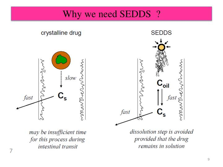 Why we need SEDDS  ?