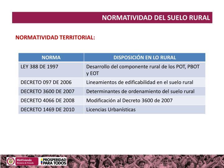 NORMATIVIDAD DEL SUELO RURAL