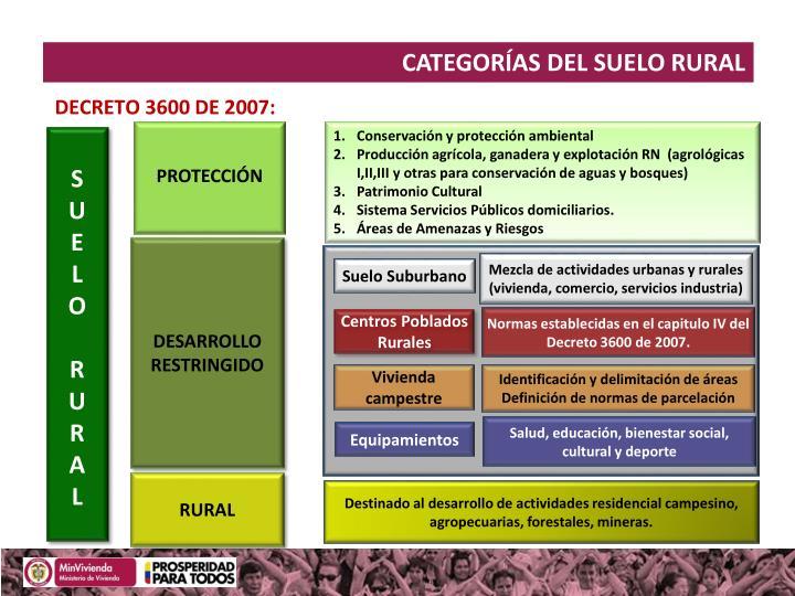 CATEGORÍAS DEL SUELO RURAL