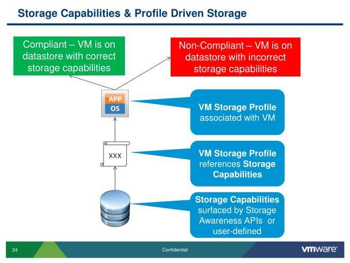 Storage Capabilities & Profile Driven Storage