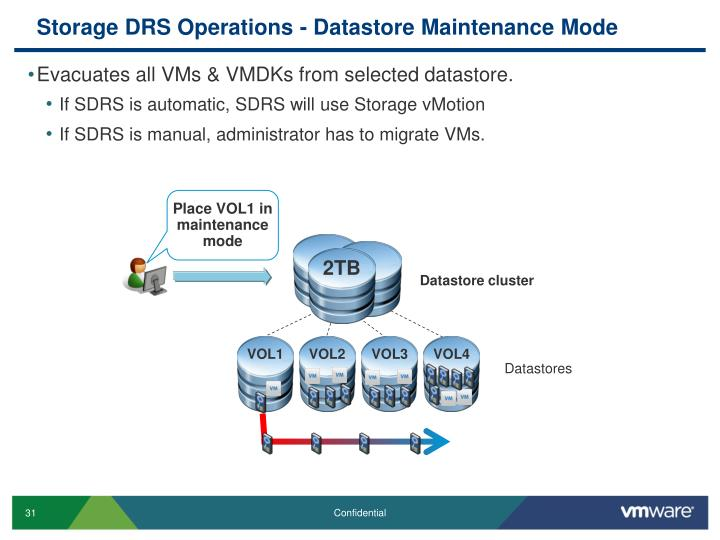 Storage DRS Operations -