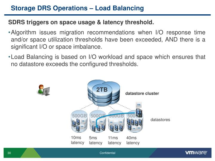 Storage DRS Operations – Load Balancing