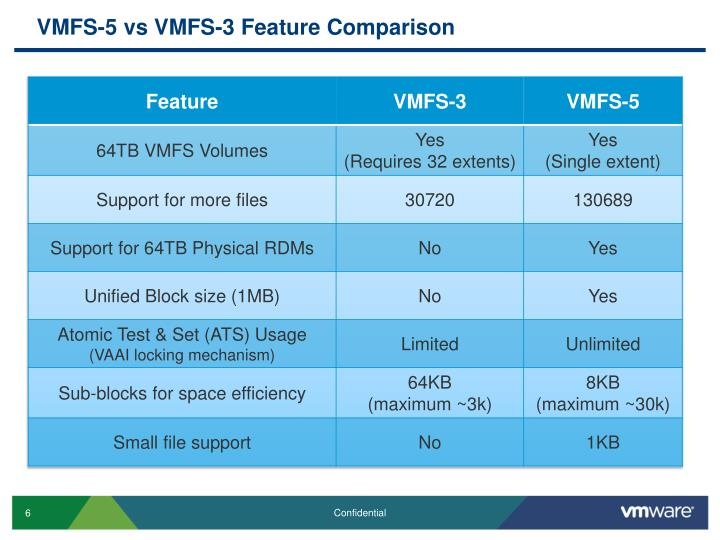 VMFS-5 vs VMFS-3 Feature Comparison