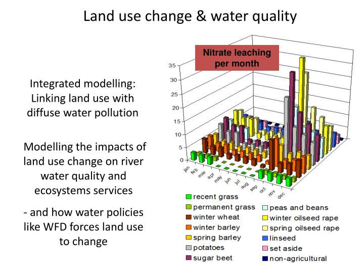 Land use change & water quality