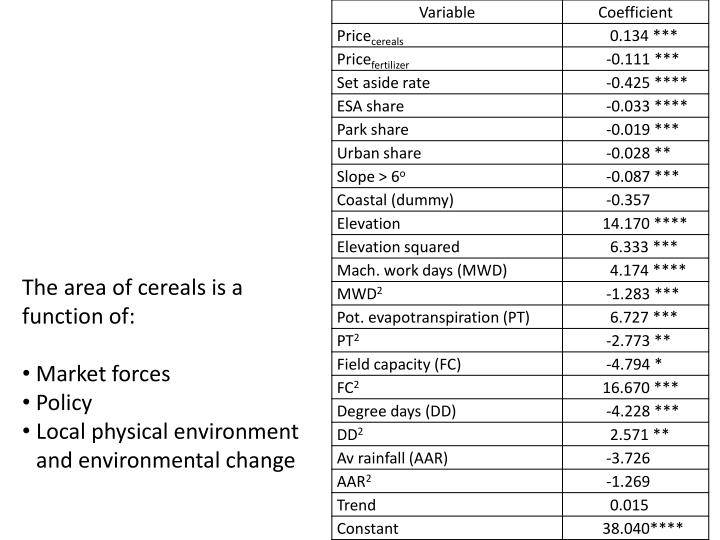 The area of cereals is a function of:
