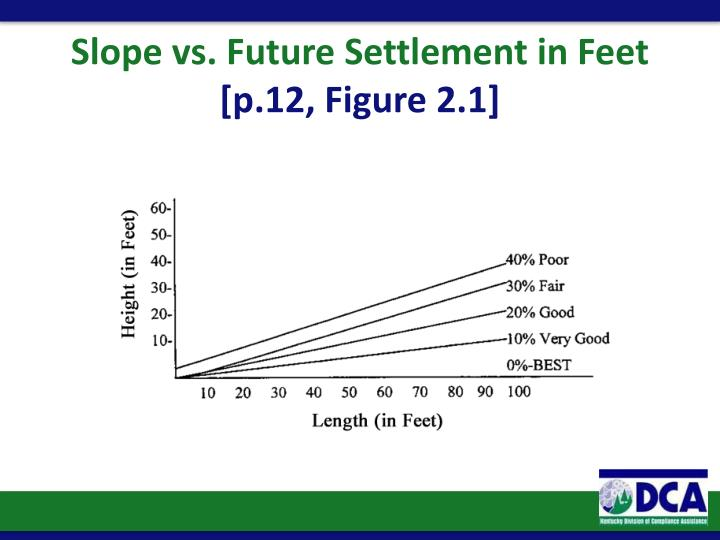 Slope vs. Future Settlement in Feet
