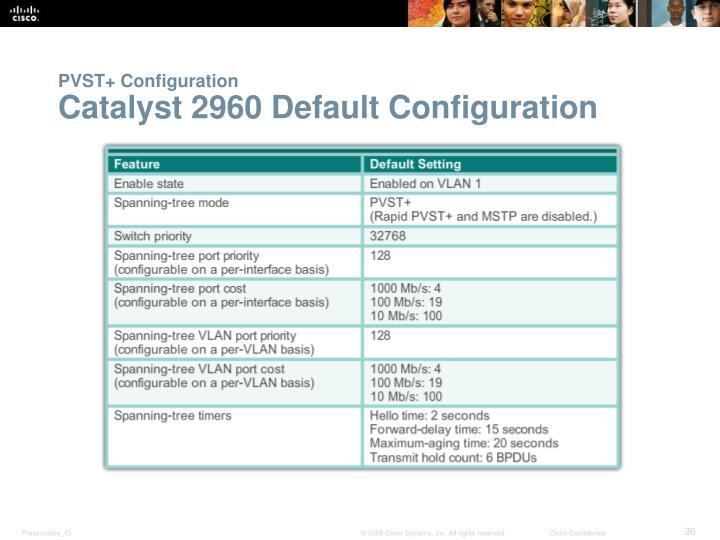 PVST+ Configuration