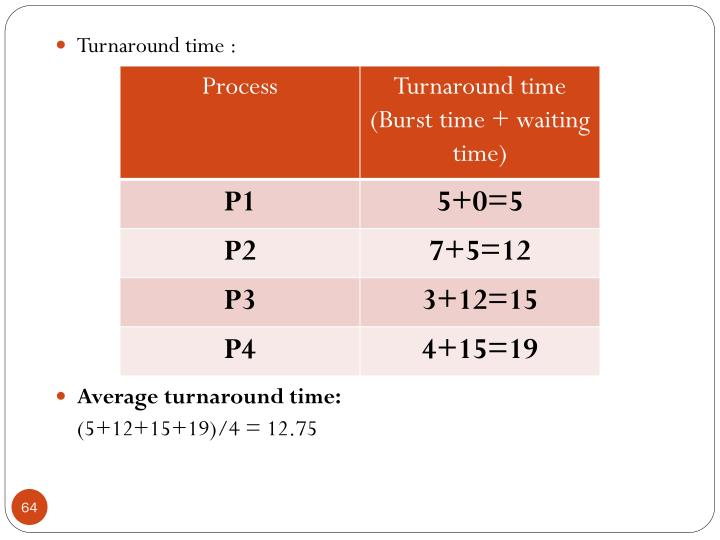 Turnaround time :