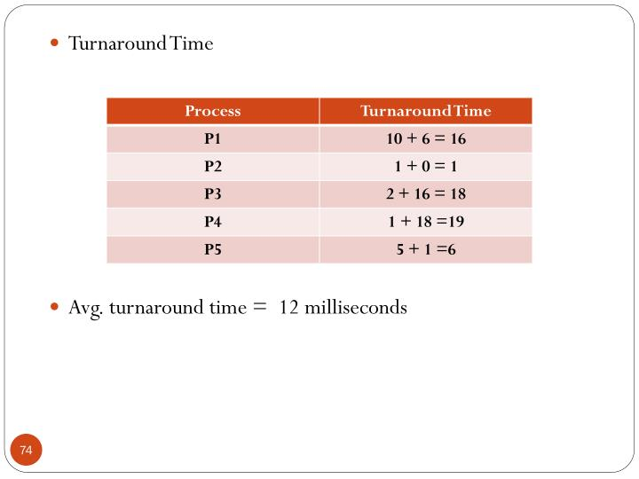 Turnaround Time