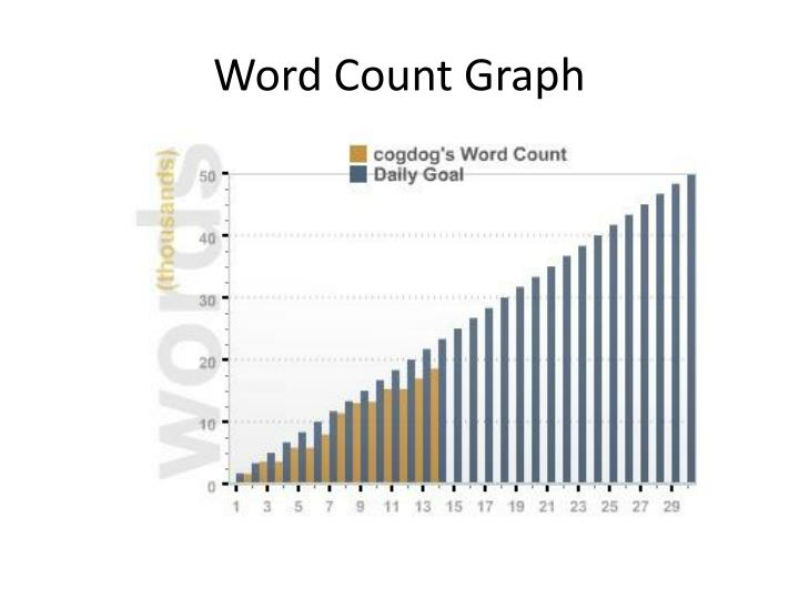Word Count Graph