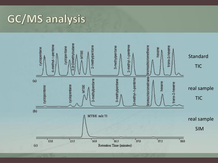 GC/MS analysis