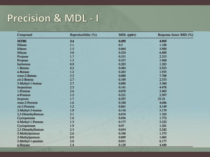 Precision & MDL - I