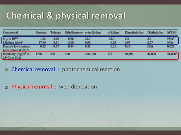 Chemical & physical removal
