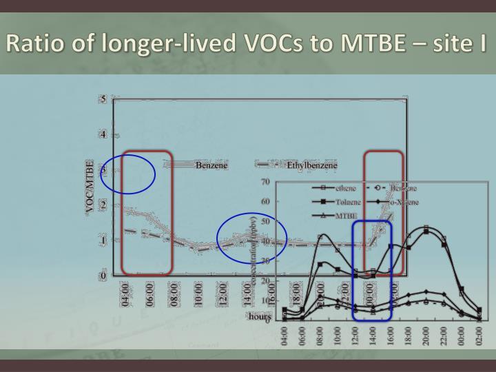 Ratio of longer-lived VOCs to MTBE – site I