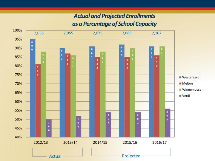 Actual and Projected Enrollments