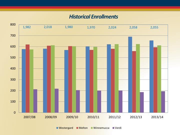 Historical Enrollments