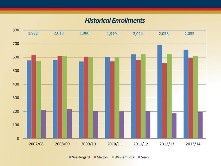 Historical Enrollments