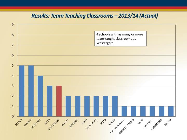 Results: Team Teaching Classrooms – 2013/14 (Actual)
