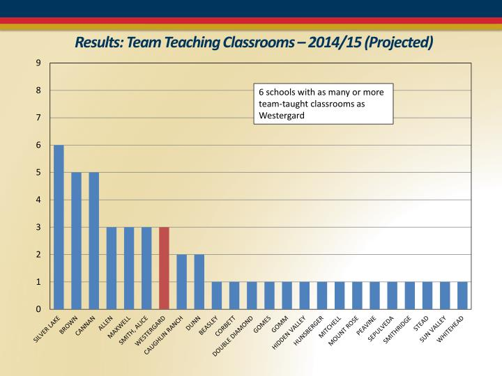 Results: Team Teaching Classrooms – 2014/15 (Projected)