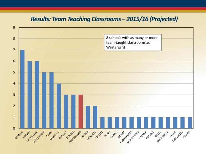 Results: Team Teaching Classrooms – 2015/16 (Projected)