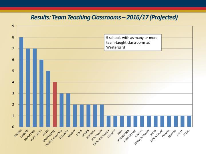 Results: Team Teaching Classrooms – 2016/17 (Projected)