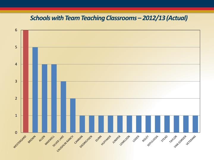 Schools with Team Teaching Classrooms – 2012/13 (Actual)