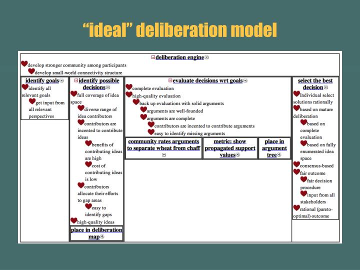 """ideal"" deliberation model"