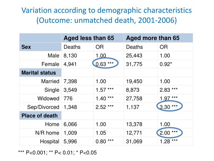 Variation according to demographic characteristics (Outcome: unmatched death,