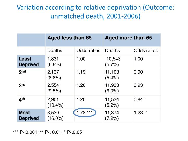 Variation according to relative deprivation (Outcome: unmatched death,