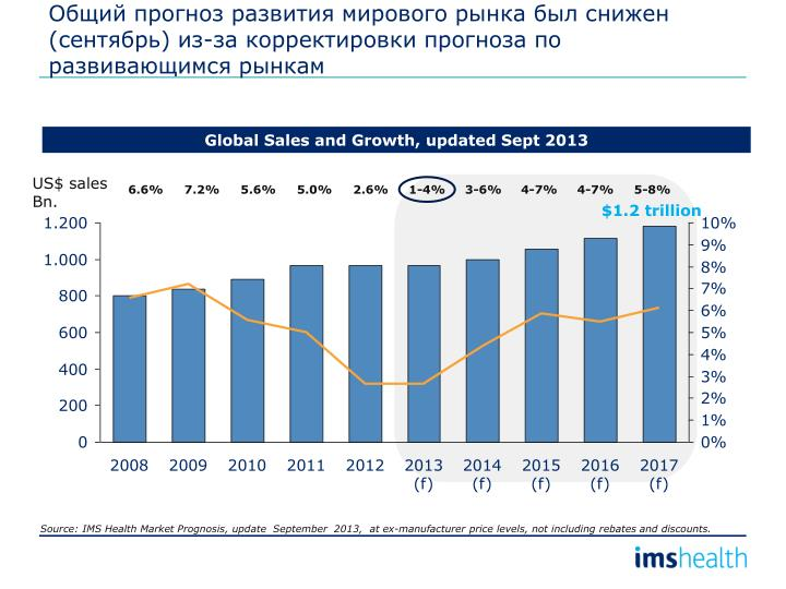 Общий прогноз развития мирового рынка был снижен (сентябрь) из-за корректировки прогноза по развивающимся рынкам