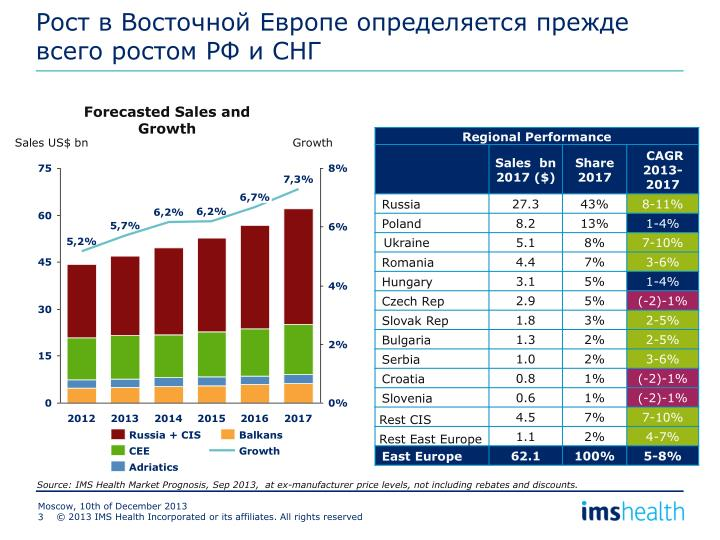 Рост в Восточной Европе определяется прежде всего ростом РФ и СНГ