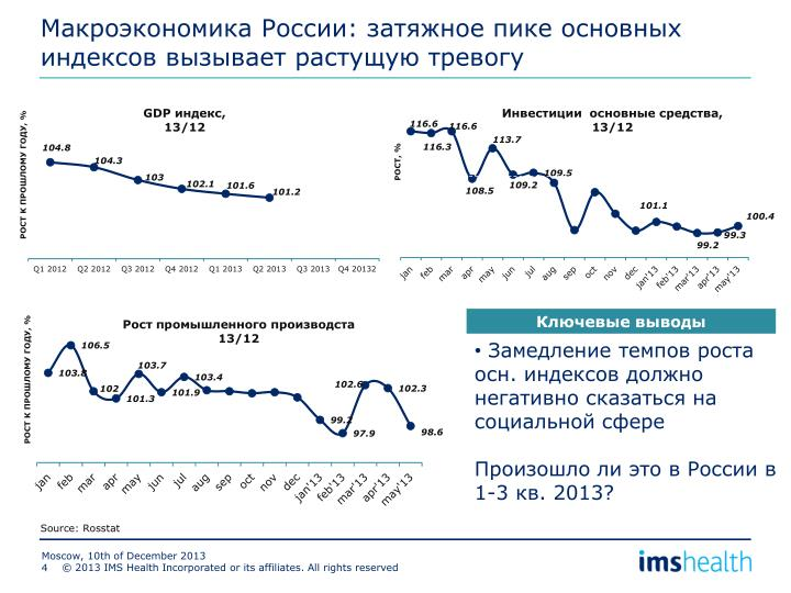 Макроэкономика России
