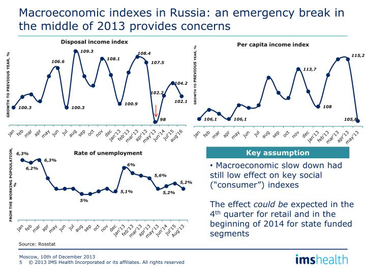 Macroeconomic indexes in Russia: an emergency break in the middle of 2013 provides concerns