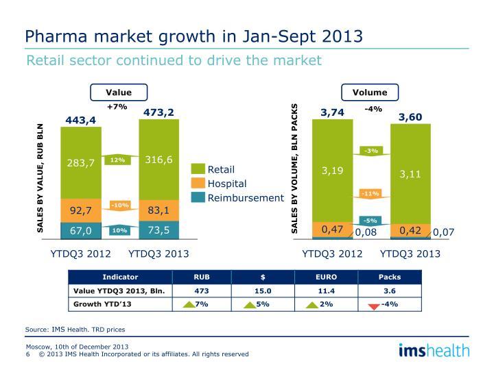 Pharma market growth