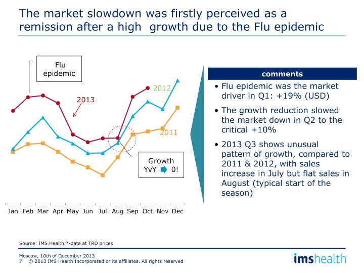 The market slowdown was firstly perceived as a remission after a high growth due to the Flu epidemic