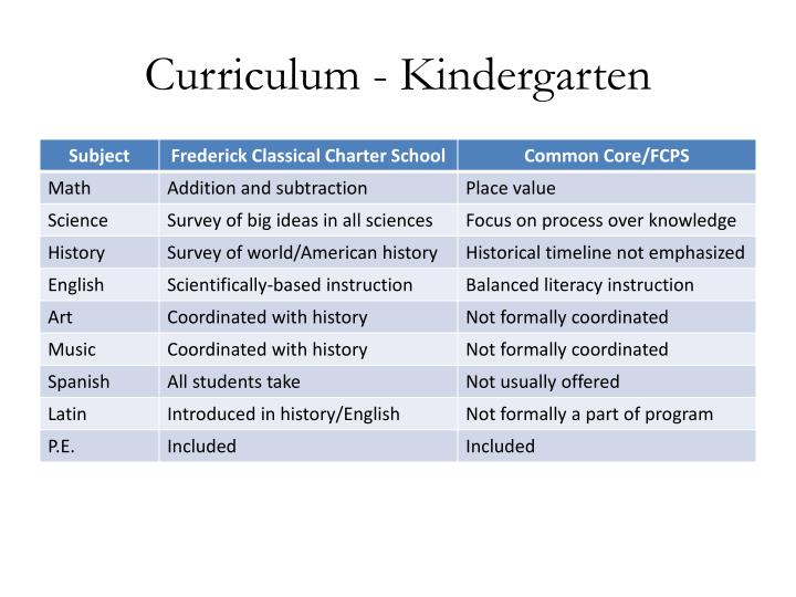 Curriculum - Kindergarten