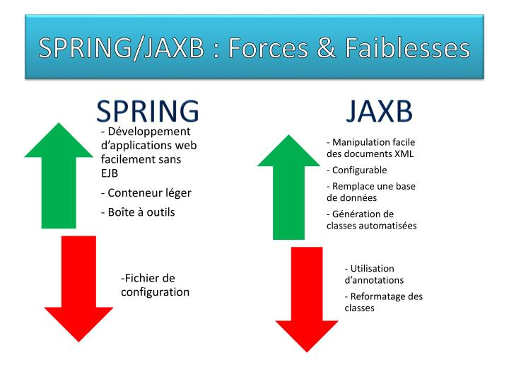 SPRING/JAXB : Forces & Faiblesses