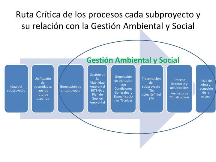 Ruta Crítica de los procesos cada subproyecto y su relación con la Gestión Ambiental y Social