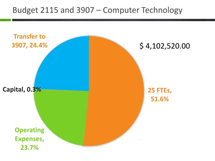 Budget 2115 and 3907 – Computer Technology