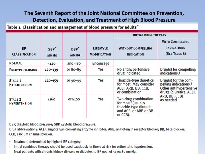 The Seventh Report of the Joint National Committee on Prevention, Detection, Evaluation, and Treatment of High Blood Pressure